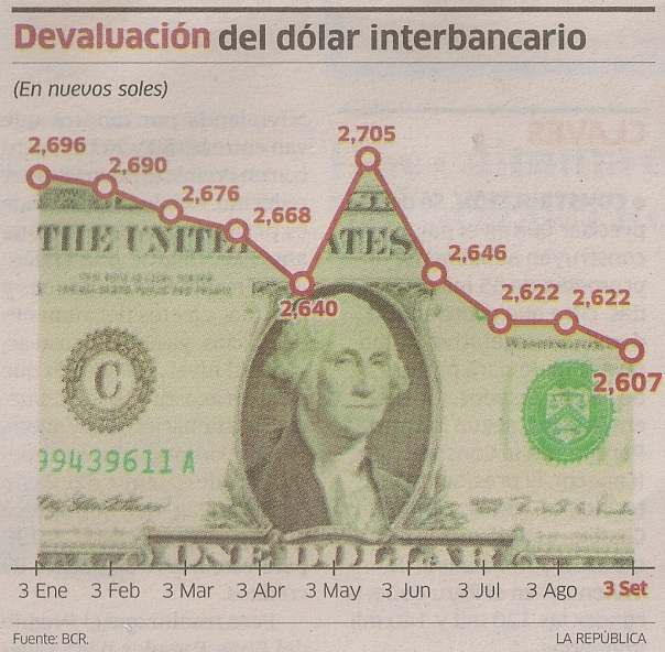 Falling exchange rate of nuevo sole and dollar